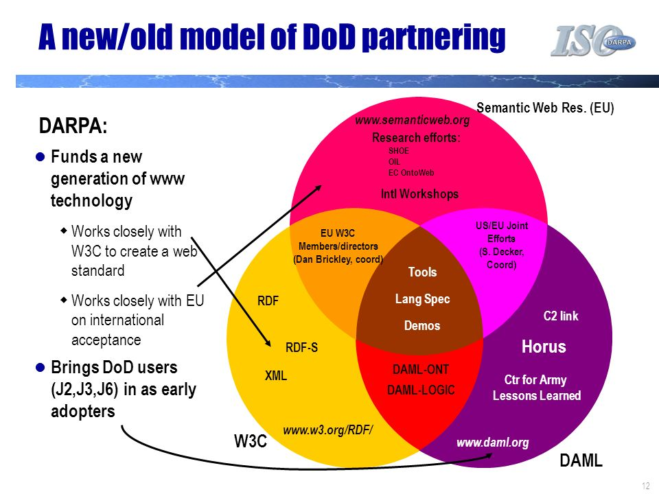 12 A new/old model of DoD partnering Semantic Web Res.