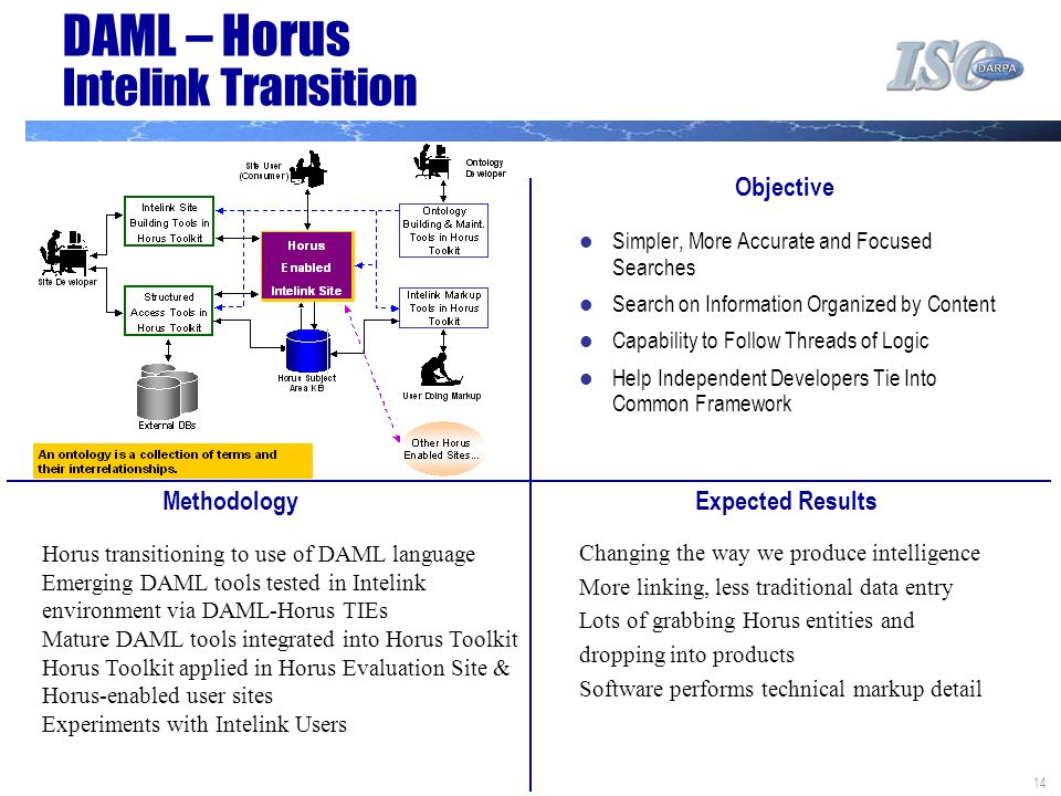14 Horus transitioning to use of DAML language Emerging DAML tools tested in Intelink environment via DAML-Horus TIEs Mature DAML tools integrated into Horus Toolkit Horus Toolkit applied in Horus Evaluation Site & Horus-enabled user sites Experiments with Intelink Users DAML – Horus Intelink Transition Objective Expected ResultsMethodology Simpler, More Accurate and Focused Searches Search on Information Organized by Content Capability to Follow Threads of Logic Help Independent Developers Tie Into Common Framework Changing the way we produce intelligence More linking, less traditional data entry Lots of grabbing Horus entities and dropping into products Software performs technical markup detail