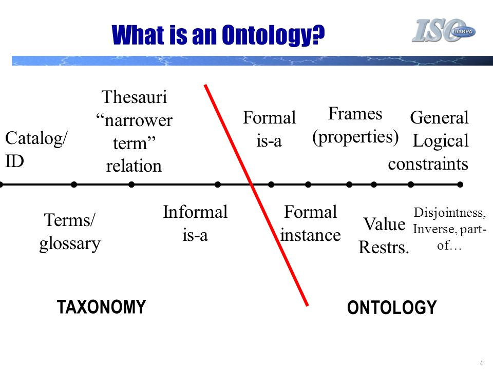 4 What is an Ontology.
