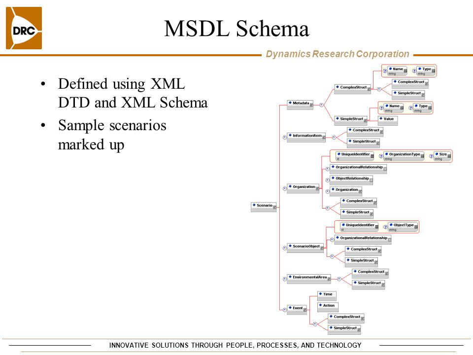 INNOVATIVE SOLUTIONS THROUGH PEOPLE, PROCESSES, AND TECHNOLOGY Dynamics Research Corporation MSDL Schema Defined using XML DTD and XML Schema Sample s