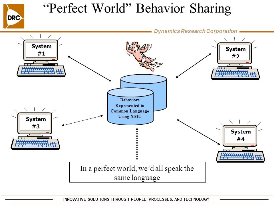 INNOVATIVE SOLUTIONS THROUGH PEOPLE, PROCESSES, AND TECHNOLOGY Dynamics Research Corporation Perfect World Behavior Sharing In a perfect world, wed al