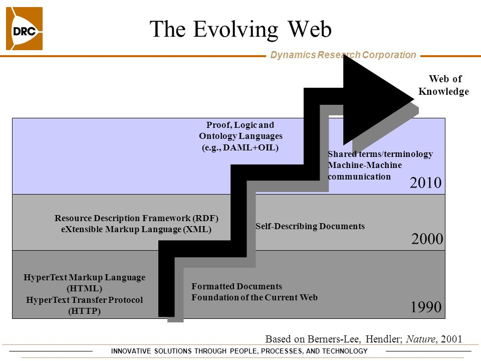 INNOVATIVE SOLUTIONS THROUGH PEOPLE, PROCESSES, AND TECHNOLOGY Dynamics Research Corporation The Evolving Web Web of Knowledge HyperText Markup Langua