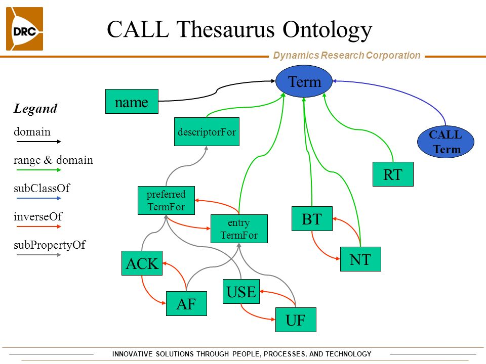 INNOVATIVE SOLUTIONS THROUGH PEOPLE, PROCESSES, AND TECHNOLOGY Dynamics Research Corporation CALL Thesaurus Ontology Term BT NT CALL Term name descrip