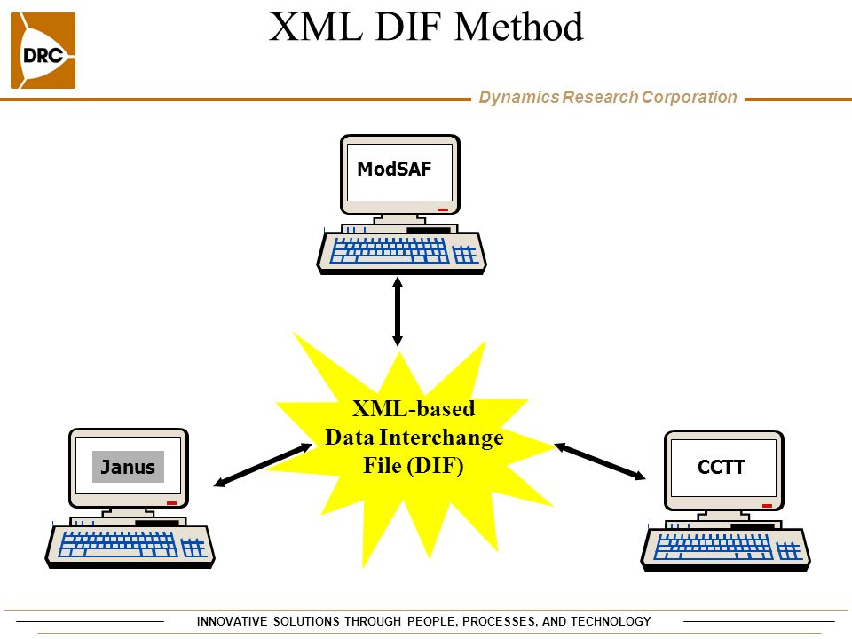 INNOVATIVE SOLUTIONS THROUGH PEOPLE, PROCESSES, AND TECHNOLOGY Dynamics Research Corporation XML DIF Method JanusCCTT ModSAF XML-based Data Interchang