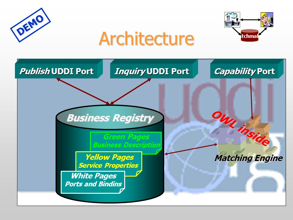Architecture Publish UDDI Port Inquiry UDDI Port Green Pages Business Description Yellow Pages Service Properties White Pages Ports and Bindins Busine