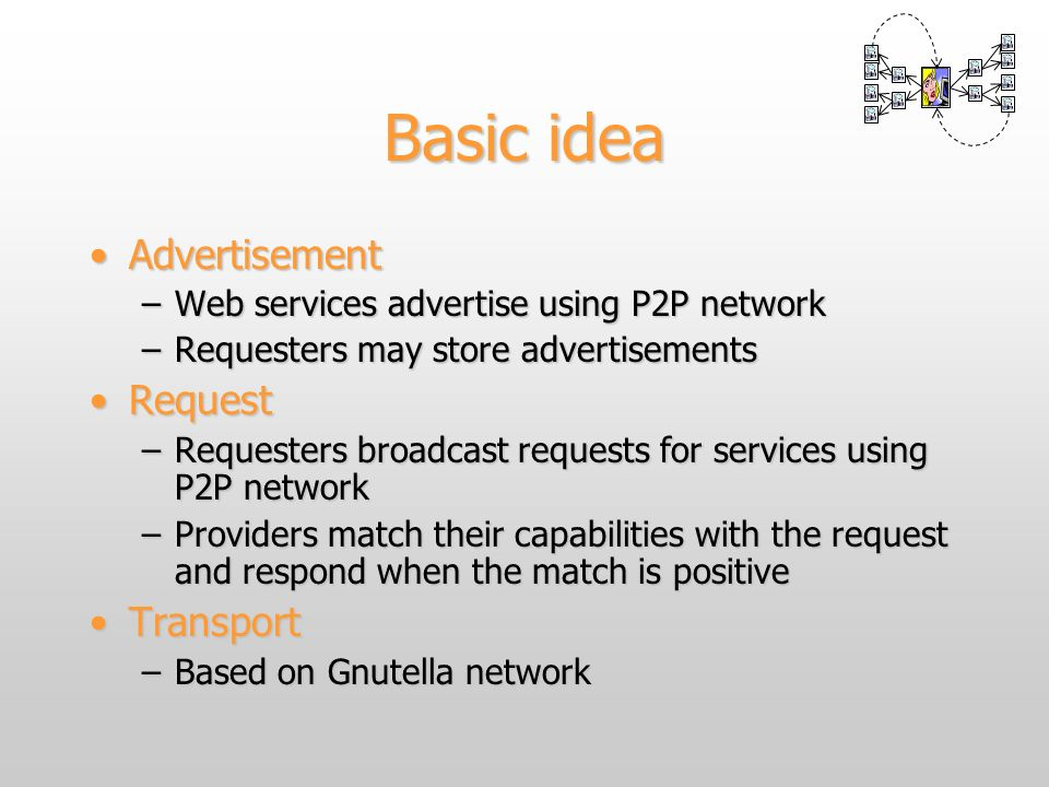 Basic idea AdvertisementAdvertisement –Web services advertise using P2P network –Requesters may store advertisements RequestRequest –Requesters broadc