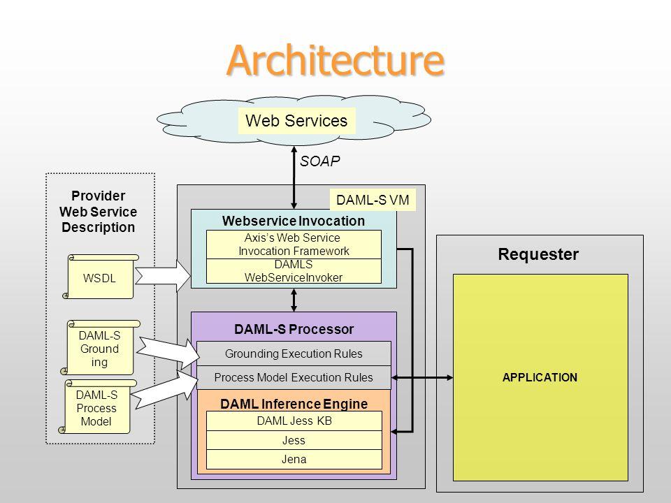 Architecture SOAP Provider Web Service Description WSDL DAML-S Process Model DAML-S Ground ing DAML Inference Engine Jess DAML Jess KB Process Model Execution Rules Grounding Execution Rules DAML-S Processor Axiss Web Service Invocation Framework DAMLS WebServiceInvoker Webservice Invocation Web Services Jena APPLICATION Requester DAML-S VM