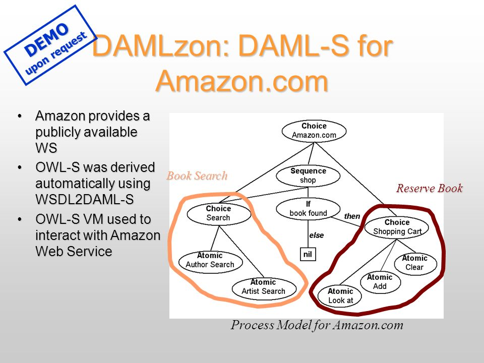 DAMLzon: DAML-S for Amazon.com Amazon provides a publicly available WSAmazon provides a publicly available WS OWL-S was derived automatically using WSDL2DAML-SOWL-S was derived automatically using WSDL2DAML-S OWL-S VM used to interact with Amazon Web ServiceOWL-S VM used to interact with Amazon Web Service Process Model for Amazon.com Book Search Reserve Book DEMO upon request