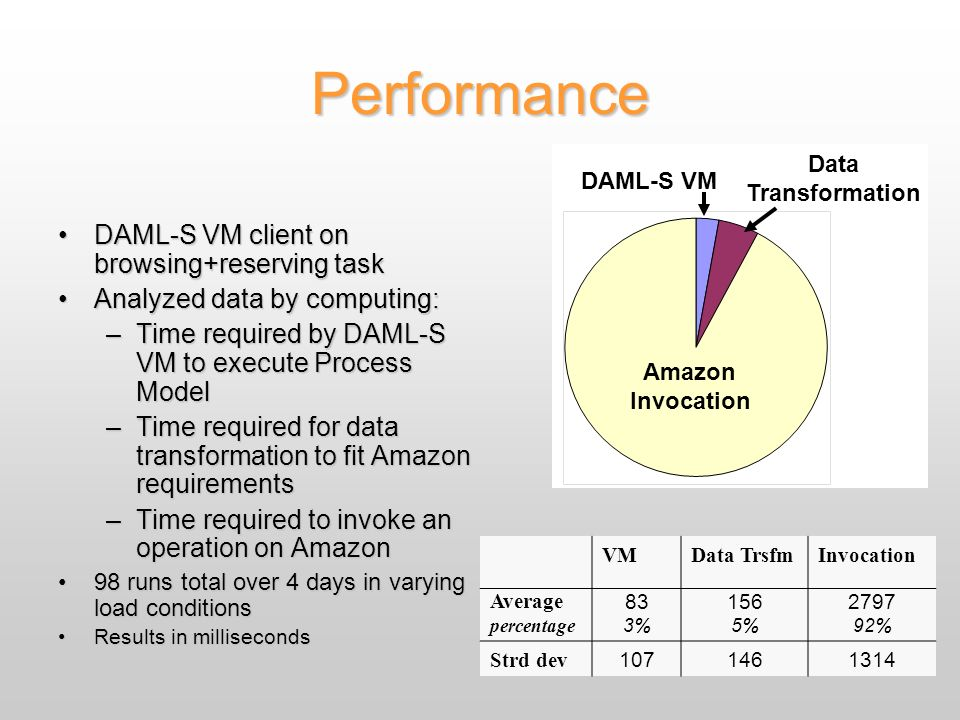 Performance DAML-S VM client on browsing+reserving taskDAML-S VM client on browsing+reserving task Analyzed data by computing:Analyzed data by computing: –Time required by DAML-S VM to execute Process Model –Time required for data transformation to fit Amazon requirements –Time required to invoke an operation on Amazon 98 runs total over 4 days in varying load conditions98 runs total over 4 days in varying load conditions Results in millisecondsResults in milliseconds VMData TrsfmInvocation Average percentage 83 3% 156 5% 2797 92% Strd dev 1071461314 DAML-S VM Data Transformation Amazon Invocation