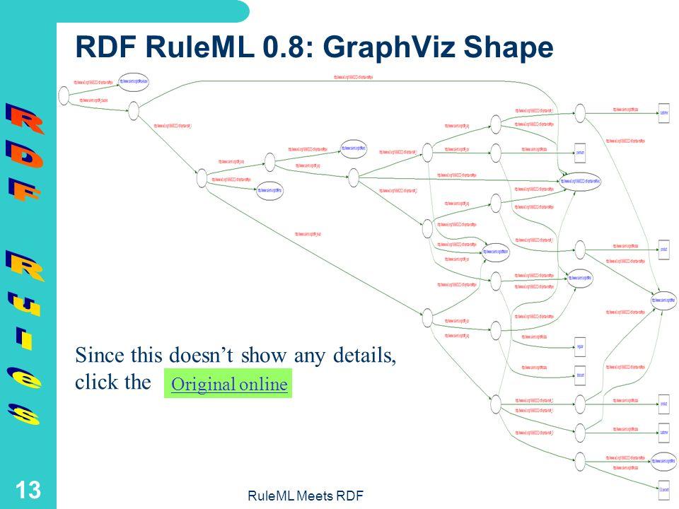 RuleML Meets RDF 12 RDF RuleML 0.8: N-Triples Format _:j17476. _:j17477. _:j17478. _:j17479. _:j17480. _:j17480
