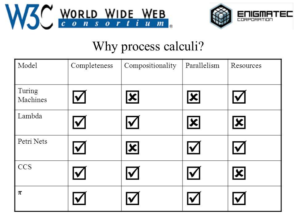 Why process calculi.