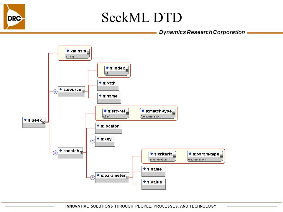 INNOVATIVE SOLUTIONS THROUGH PEOPLE, PROCESSES, AND TECHNOLOGY Dynamics Research Corporation SeekML DTD