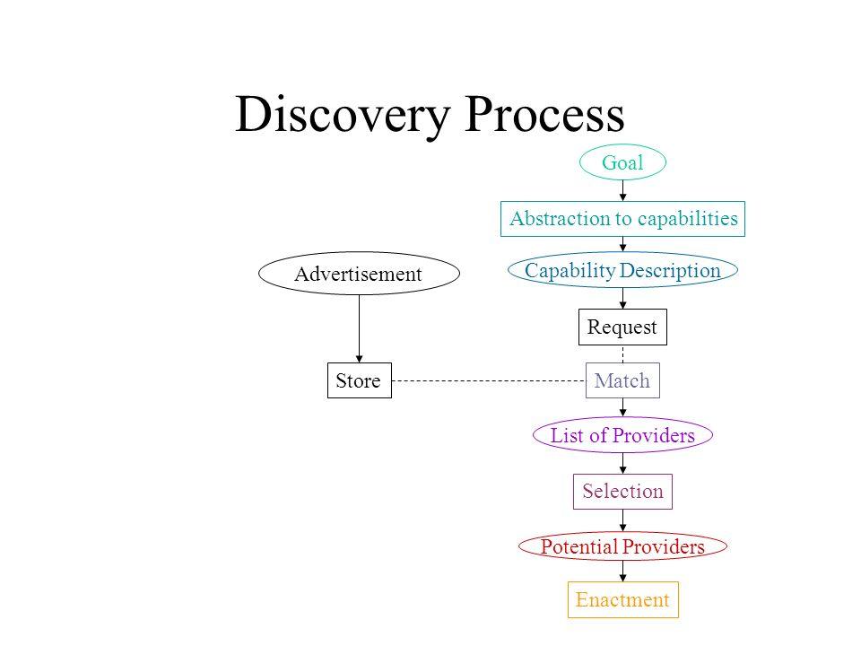MatchmakingMatchmaking –(UDDI) BrokerBroker P2PP2P Three Models of Discovery Matchmaker