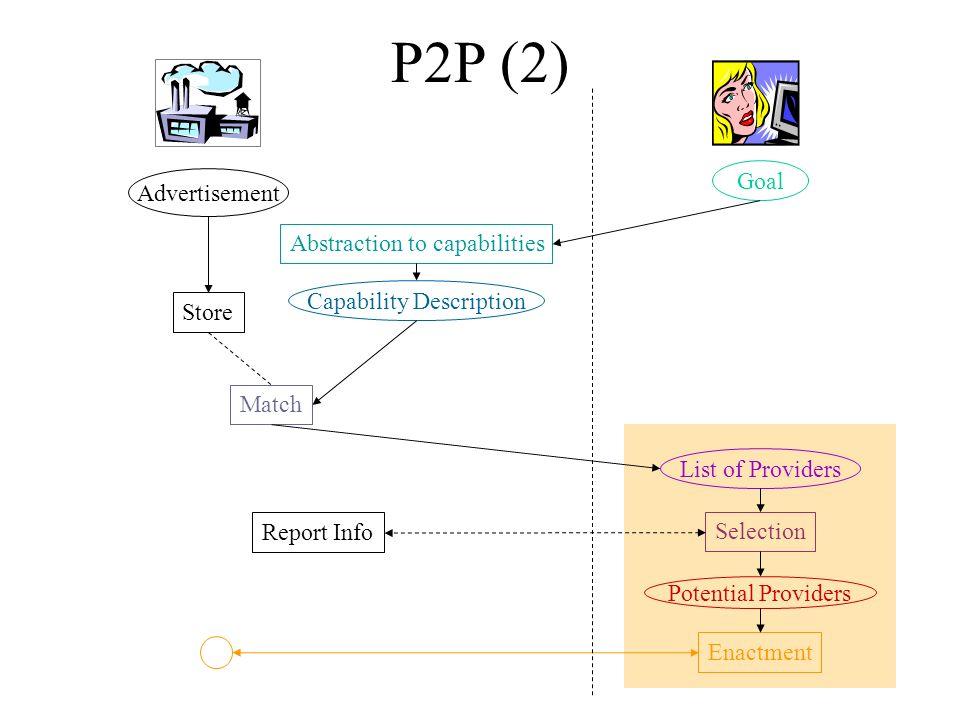 Katia 9 Provider Ad Requester PrefProvider Only Provider + Middle Agent Provider+ Middle Agent + Requester Requester OnlyNonefront Agent Matchmaker P2P –1 UPNP Requester + Middle Agent Anonymizer Broker CMU Broker WSMO Mediators.