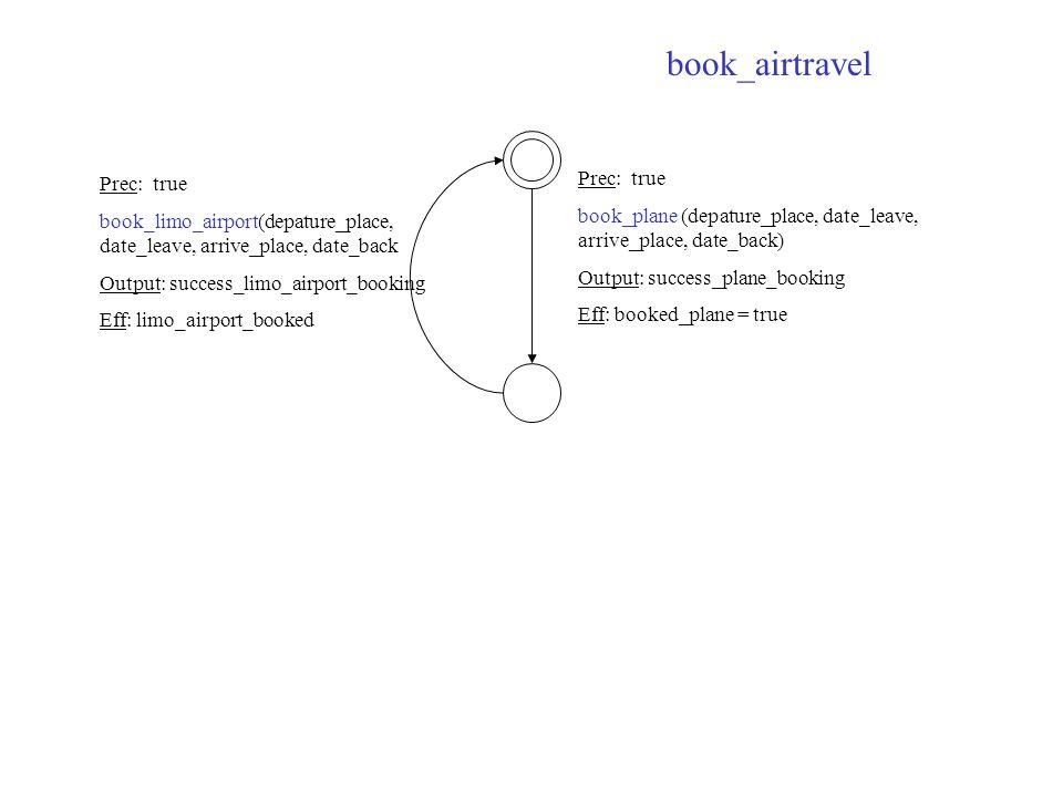 Prec: true book_plane (depature_place, date_leave, arrive_place, date_back) Output: success_plane_booking Eff: booked_plane = true Prec: true book_limo_airport(depature_place, date_leave, arrive_place, date_back Output: success_limo_airport_booking Eff: limo_airport_booked book_airtravel