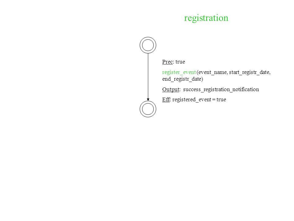 registration Prec: true register_event (event_name, start_registr_date, end_registr_date) Output: success_registration_notification Eff: registered_event = true