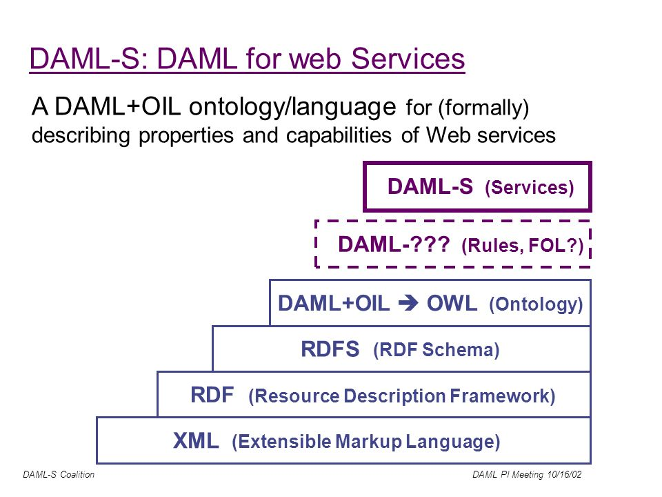 DAML-S Coalition DAML PI Meeting 10/16/02 Wire ProtocolsDescriptionDiscovery TCP/IP HTTP/SMTP/BEEP XML SOAP/XMLP SOAP Blocks XML WSDL WSDL Extensions Inspection Registry (UDDI) Modification of slide by James Snell (IBM) Process Agreements DAMLSDAMLS Invocation Interoperation Composition Monitoring Verification Automated Industry Trends: The Web Services Stack