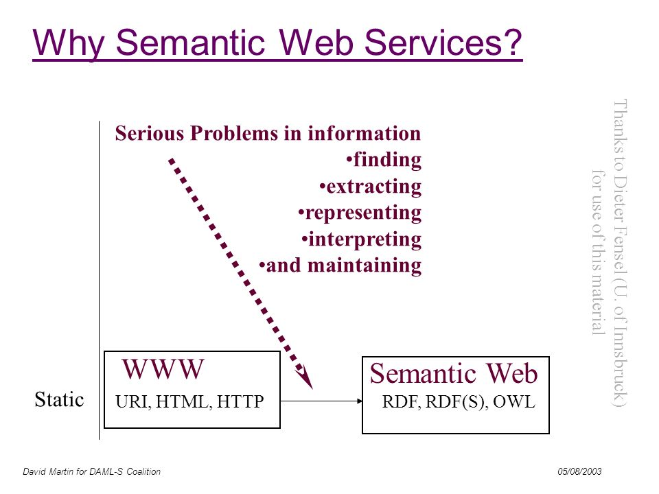David Martin for DAML-S Coalition 05/08/2003 URI, HTML, HTTP Static WWW Serious Problems in information finding extracting representing interpreting and maintaining RDF, RDF(S), OWL Semantic Web Why Semantic Web Services.