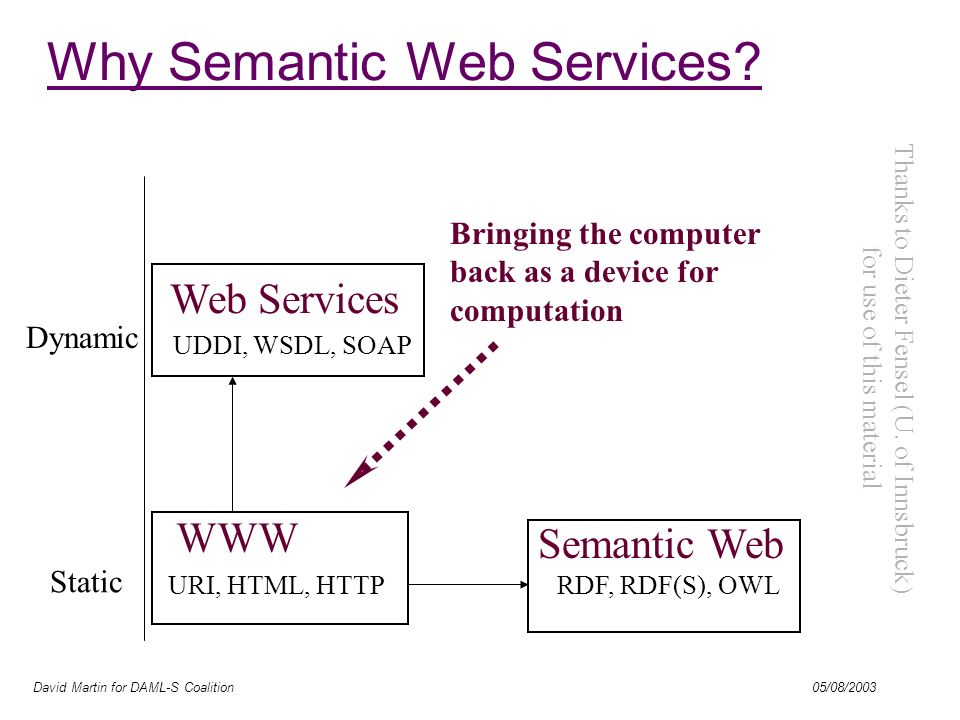 David Martin for DAML-S Coalition 05/08/2003 Static Dynamic Bringing the computer back as a device for computation URI, HTML, HTTPRDF, RDF(S), OWL WWW Semantic Web UDDI, WSDL, SOAP Web Services Why Semantic Web Services.