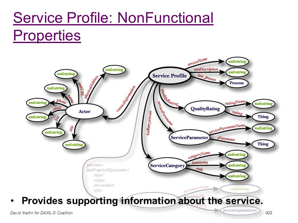 David Martin for DAML-S Coalition 05/08/2003 Service Profile: NonFunctional Properties Provides supporting information about the service.