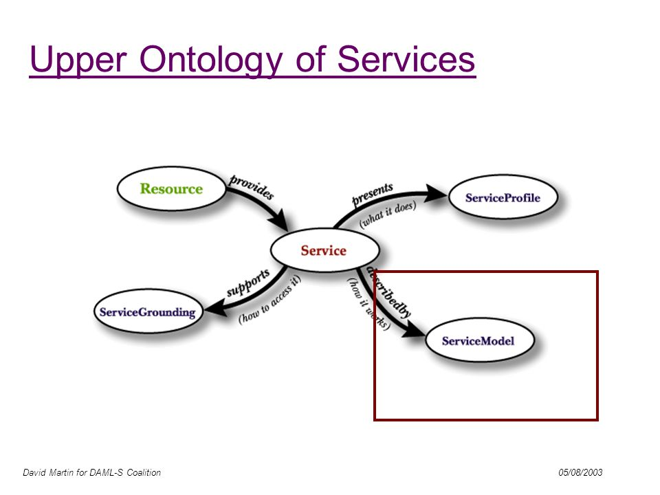 David Martin for DAML-S Coalition 05/08/2003 Upper Ontology of Services