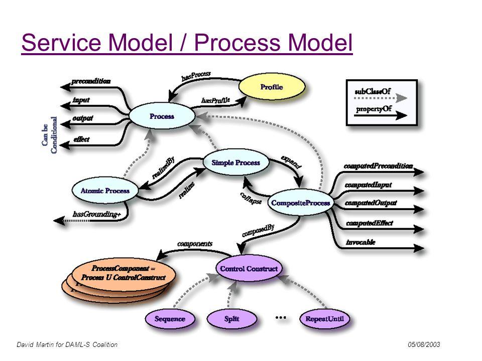 David Martin for DAML-S Coalition 05/08/2003 Service Model / Process Model