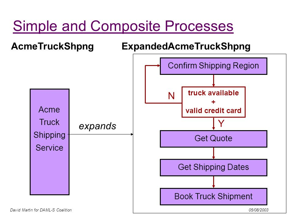 David Martin for DAML-S Coalition 05/08/2003 Simple and Composite Processes truck available + valid credit card Y N Confirm Shipping Region Get Quote