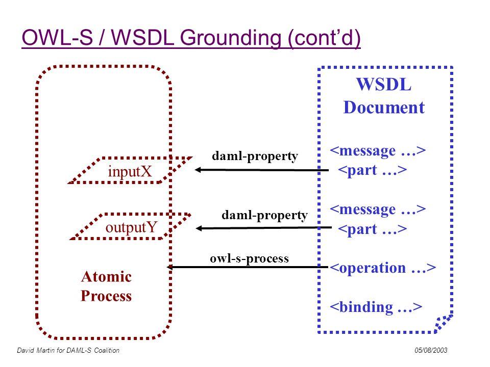 David Martin for DAML-S Coalition 05/08/2003 daml-property owl-s-process inputX daml-property outputY Atomic Process WSDL Document OWL-S / WSDL Grounding (contd)