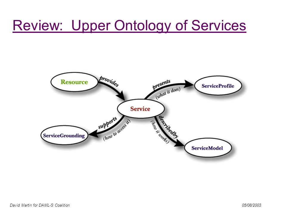 David Martin for DAML-S Coalition 05/08/2003 Review: Upper Ontology of Services
