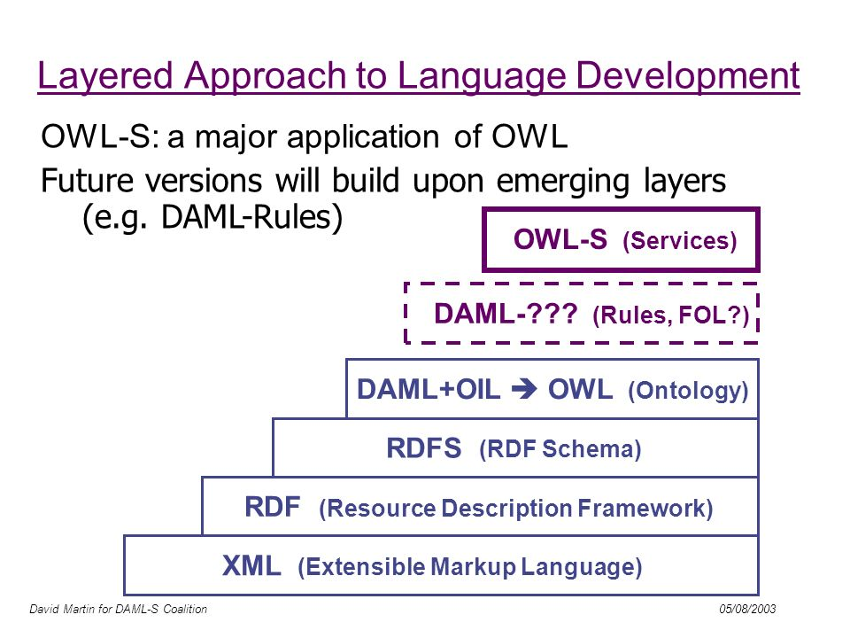 David Martin for DAML-S Coalition 05/08/2003 Layered Approach to Language Development DAML-??? (Rules, FOL?) XML (Extensible Markup Language) RDF (Res