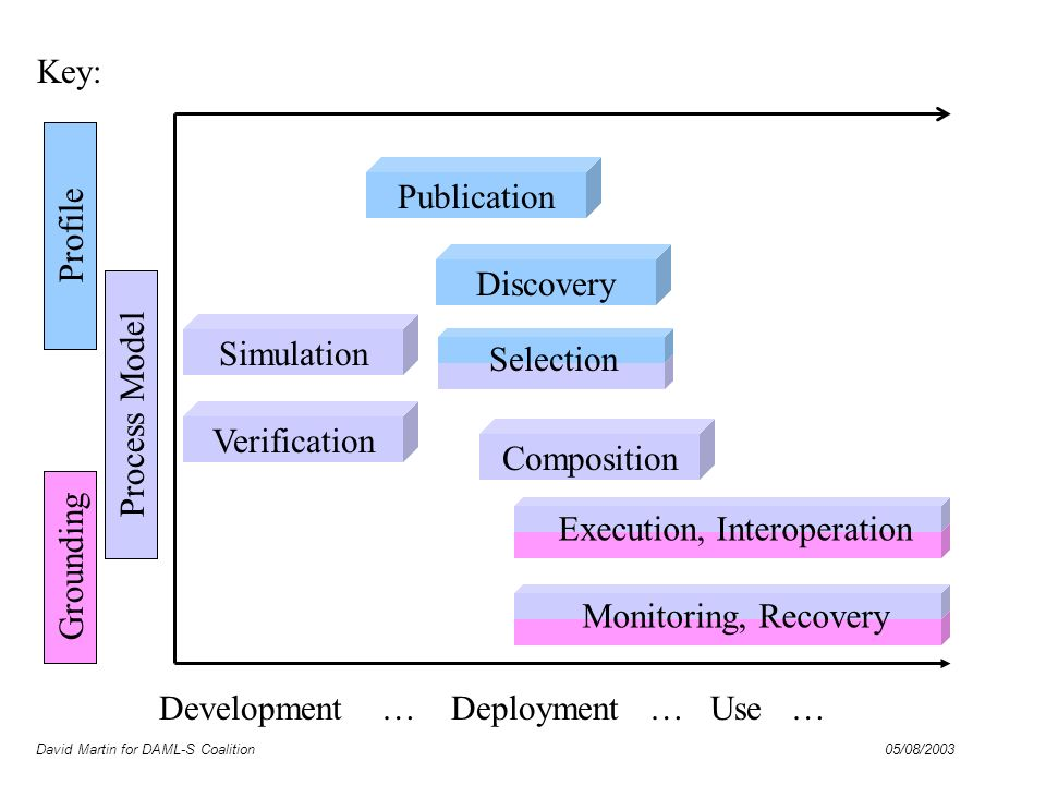 David Martin for DAML-S Coalition 05/08/2003 Process Model Grounding Development … Deployment … Use … Publication Simulation Verification Discovery Co