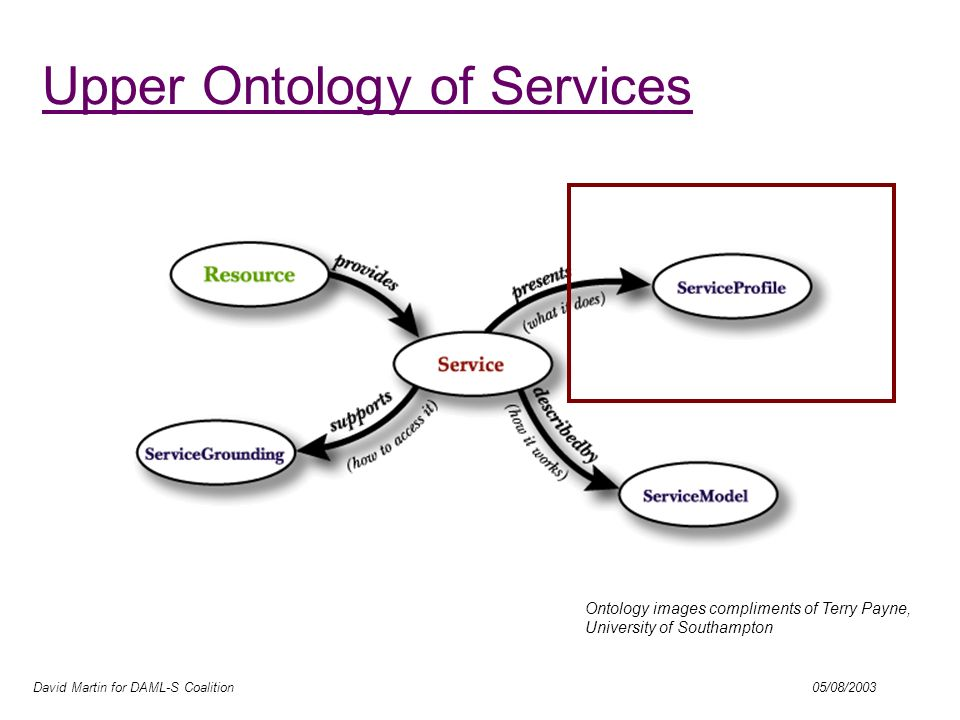 David Martin for DAML-S Coalition 05/08/2003 Upper Ontology of Services Ontology images compliments of Terry Payne, University of Southampton