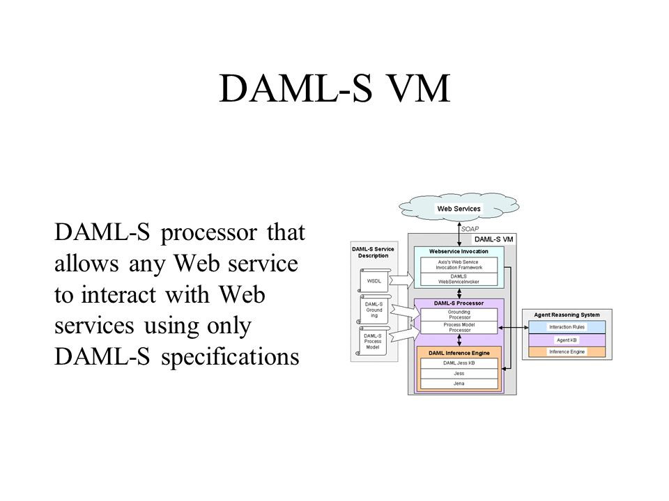 DAML-S VM DAML-S processor that allows any Web service to interact with Web services using only DAML-S specifications