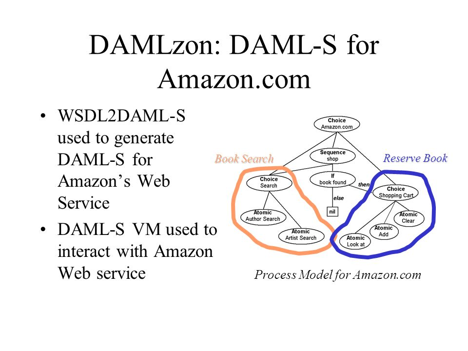 DAMLzon: DAML-S for Amazon.com WSDL2DAML-S used to generate DAML-S for Amazons Web Service DAML-S VM used to interact with Amazon Web service Process Model for Amazon.com Book Search Reserve Book