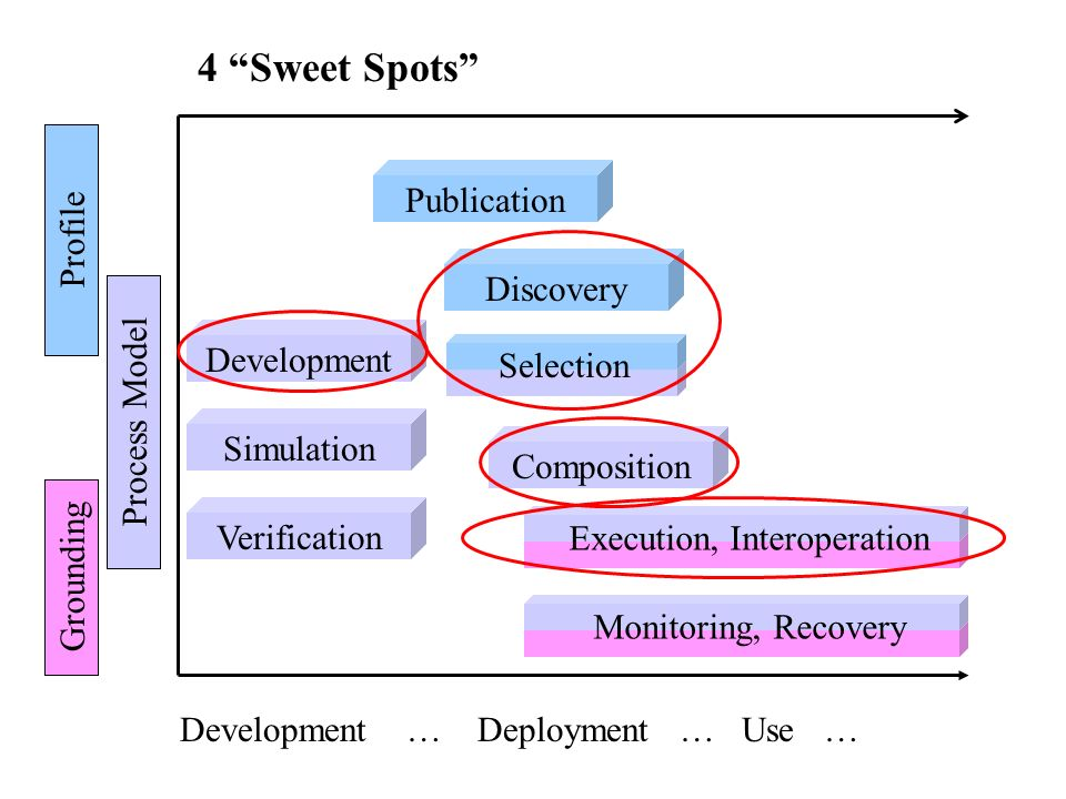 Process Model Grounding Development … Deployment … Use … Publication Development Simulation Discovery Composition Selection Execution, Interoperation Monitoring, Recovery Profile Verification 4 Sweet Spots