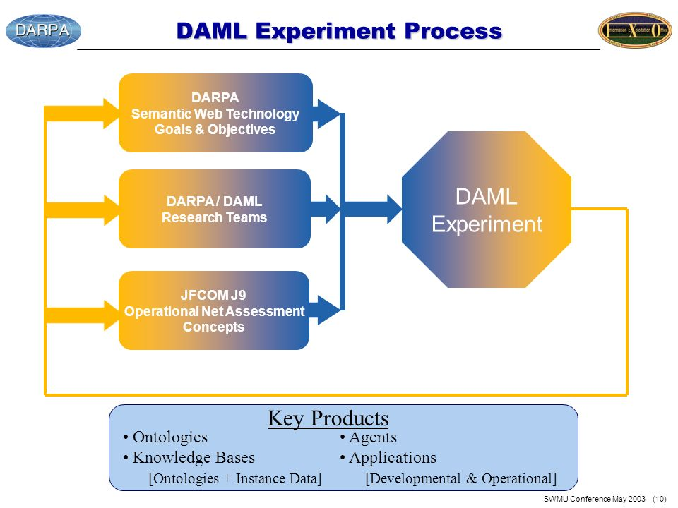 SWMU Conference May 2003 (10) DAML Experiment Process DARPA Semantic Web Technology Goals & Objectives JFCOM J9 Operational Net Assessment Concepts DA