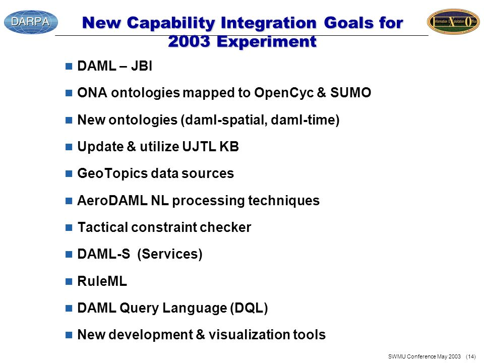 SWMU Conference May 2003 (14) New Capability Integration Goals for 2003 Experiment n DAML – JBI n ONA ontologies mapped to OpenCyc & SUMO n New ontolo