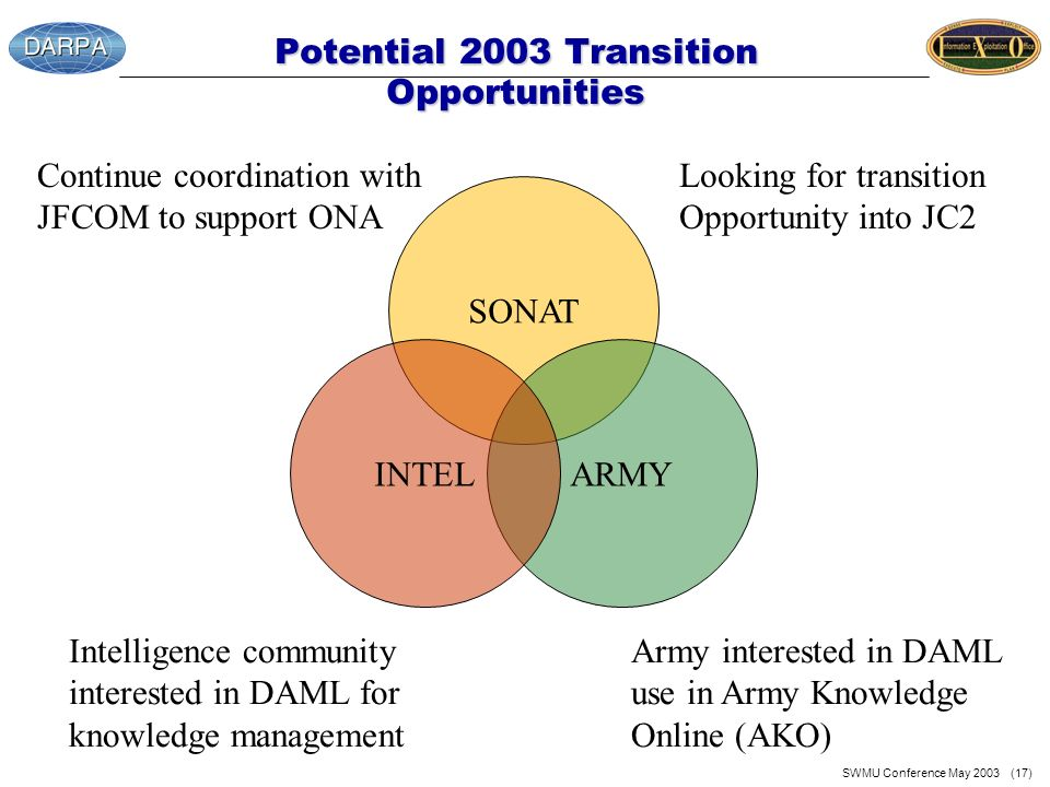 SWMU Conference May 2003 (17) Potential 2003 Transition Opportunities Continue coordination with JFCOM to support ONA Army interested in DAML use in A