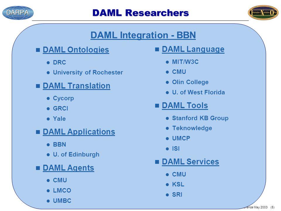 SWMU Conference May 2003 (5) DAML Researchers n DAML Ontologies l DRC l University of Rochester n DAML Translation l Cycorp l GRCI l Yale n DAML Applications l BBN l U.
