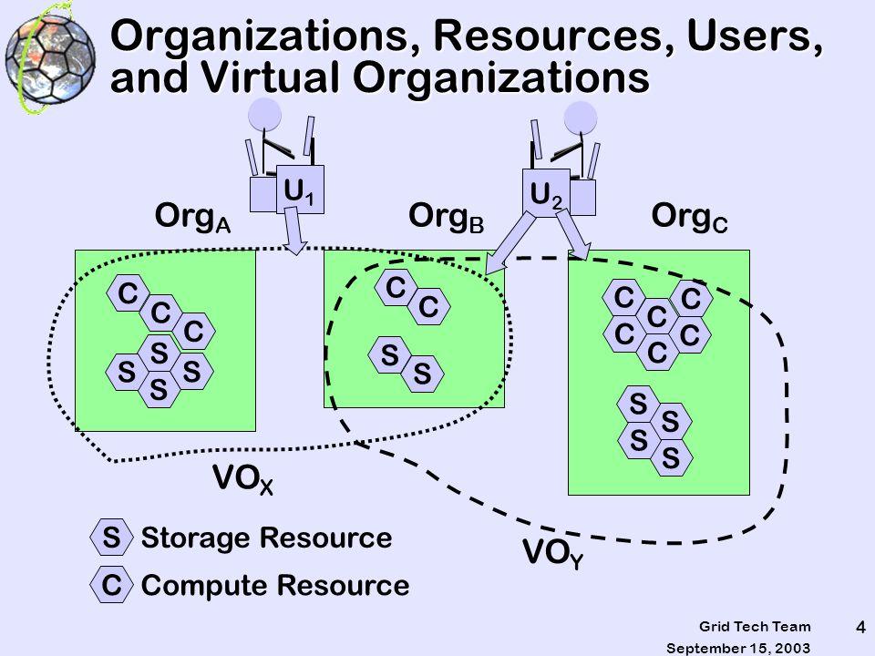 September 15, 2003 Grid Tech Team 15 CEOS Grid Toolkit