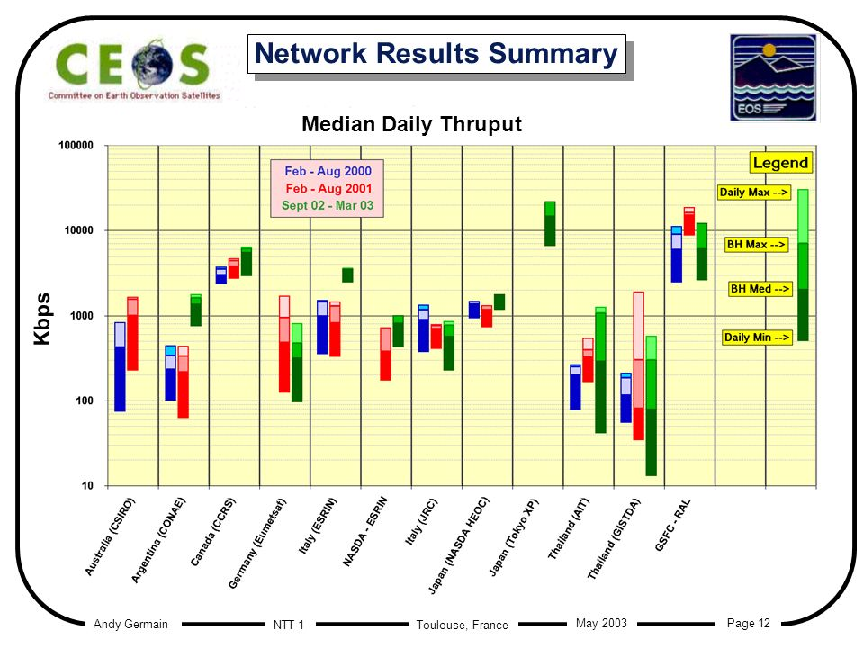 Andy Germain Page 12 Toulouse, France May 2003 NTT-1 Network Results Summary Median Daily Thruput Kbps