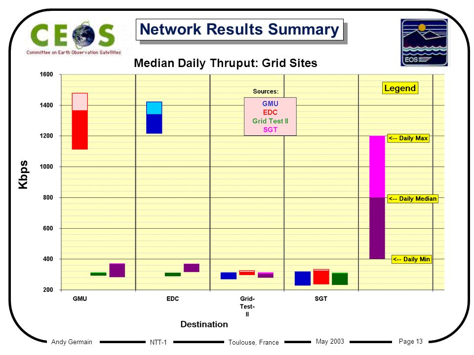Andy Germain Page 13 Toulouse, France May 2003 NTT-1 Network Results Summary Median Daily Thruput: Grid Sites Kbps
