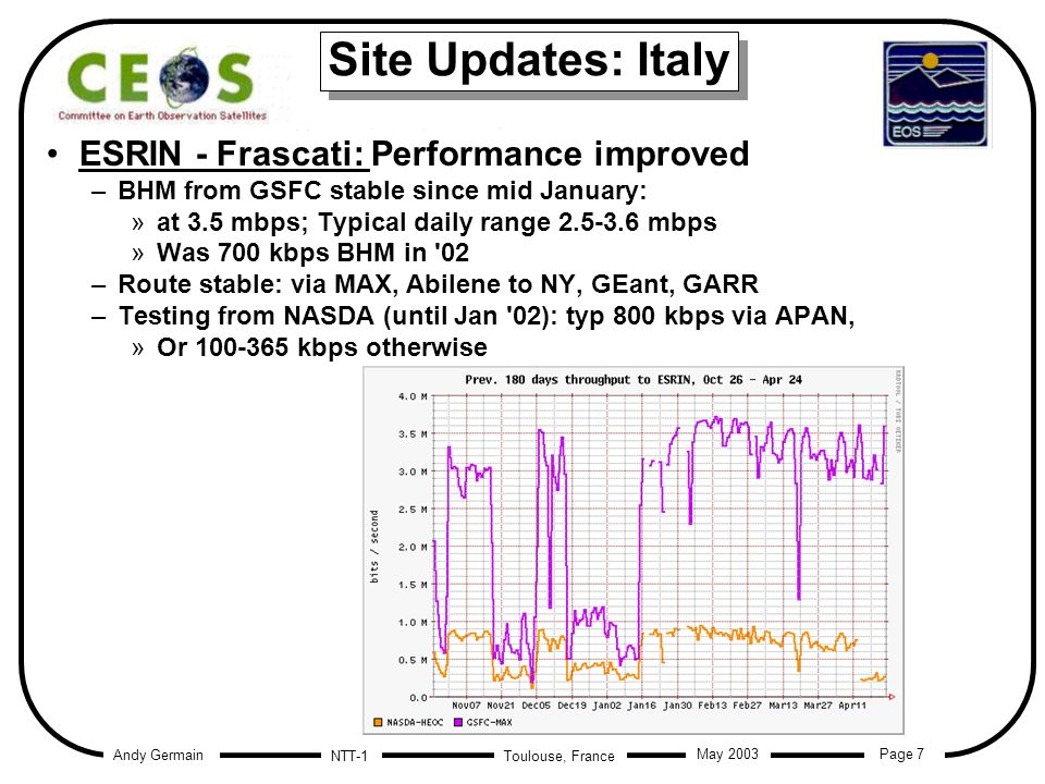 Andy Germain Page 7 Toulouse, France May 2003 NTT-1 Site Updates: Italy ESRIN - Frascati: Performance improved –BHM from GSFC stable since mid January: »at 3.5 mbps; Typical daily range mbps »Was 700 kbps BHM in 02 –Route stable: via MAX, Abilene to NY, GEant, GARR –Testing from NASDA (until Jan 02): typ 800 kbps via APAN, »Or kbps otherwise ESRIN - Frascati: Performance improved –BHM from GSFC stable since mid January: »at 3.5 mbps; Typical daily range mbps »Was 700 kbps BHM in 02 –Route stable: via MAX, Abilene to NY, GEant, GARR –Testing from NASDA (until Jan 02): typ 800 kbps via APAN, »Or kbps otherwise