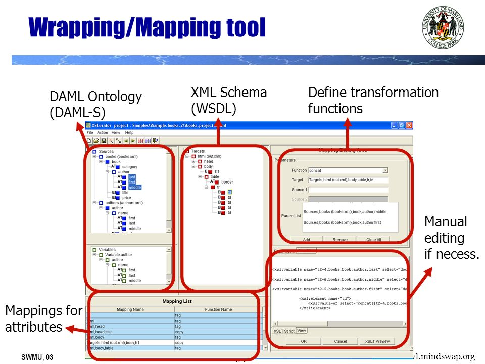 SWMU, 03 31 owl.mindswap.org Wrapping/Mapping tool DAML Ontology (DAML-S) XML Schema (WSDL) Mappings for attributes Define transformation functions Manual editing if necess.