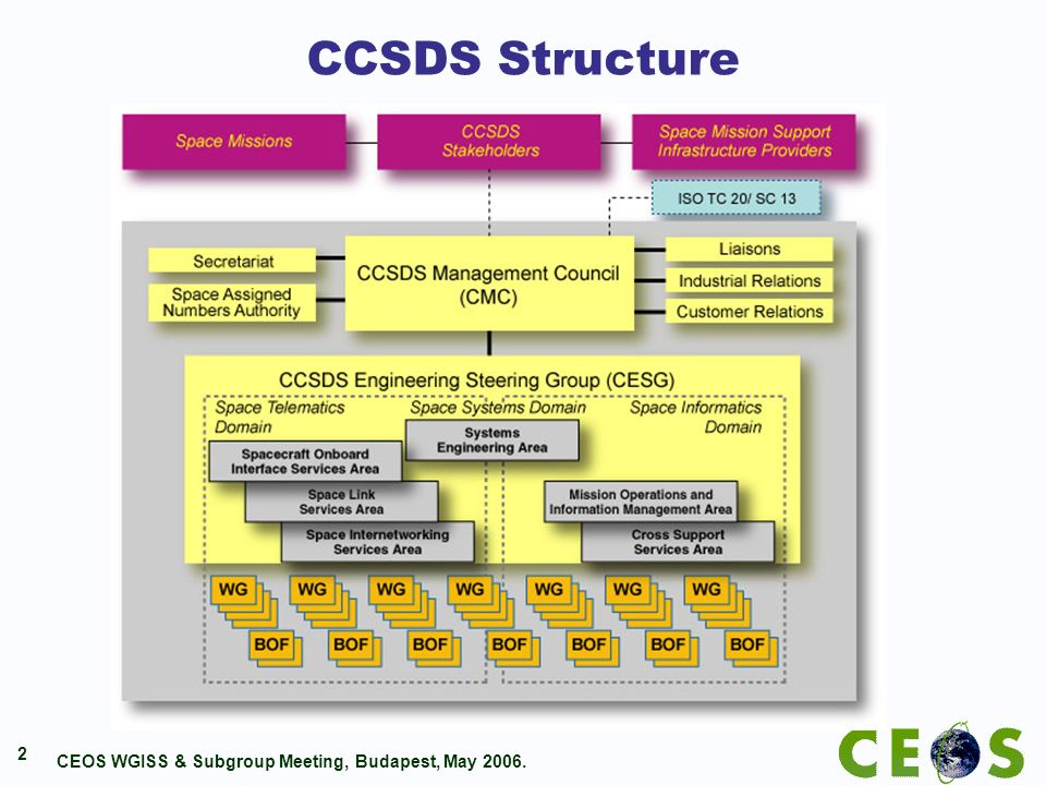 CEOS WGISS & Subgroup Meeting, Budapest, May 2006. 2 CCSDS Structure