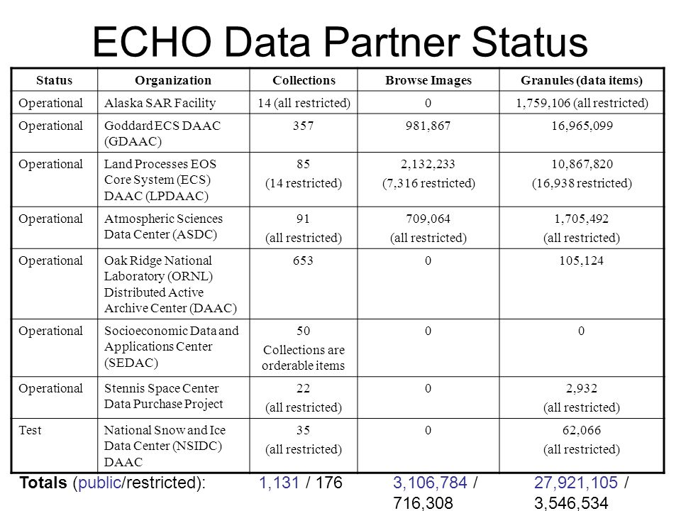 ECHO Data Partner Status StatusOrganizationCollectionsBrowse ImagesGranules (data items) OperationalAlaska SAR Facility14 (all restricted)01,759,106 (all restricted) OperationalGoddard ECS DAAC (GDAAC) 357981,86716,965,099 OperationalLand Processes EOS Core System (ECS) DAAC (LPDAAC) 85 (14 restricted) 2,132,233 (7,316 restricted) 10,867,820 (16,938 restricted) OperationalAtmospheric Sciences Data Center (ASDC) 91 (all restricted) 709,064 (all restricted) 1,705,492 (all restricted) OperationalOak Ridge National Laboratory (ORNL) Distributed Active Archive Center (DAAC) 6530105,124 OperationalSocioeconomic Data and Applications Center (SEDAC) 50 Collections are orderable items 00 OperationalStennis Space Center Data Purchase Project 22 (all restricted) 02,932 (all restricted) TestNational Snow and Ice Data Center (NSIDC) DAAC 35 (all restricted) 062,066 (all restricted) Totals (public/restricted):27,921,105 / 3,546,534 3,106,784 / 716,308 1,131 / 176