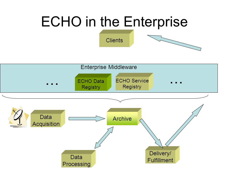 ECHO in the Enterprise Clients Data Acquisition Data Processing Archive Delivery/ Fulfillment … ECHO Data Registry ECHO Service Registry Enterprise Middleware …