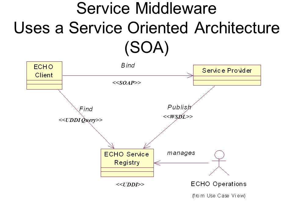 Service Middleware Uses a Service Oriented Architecture (SOA) >