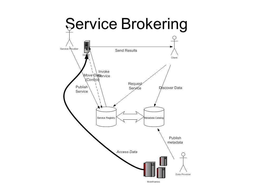 Service Brokering