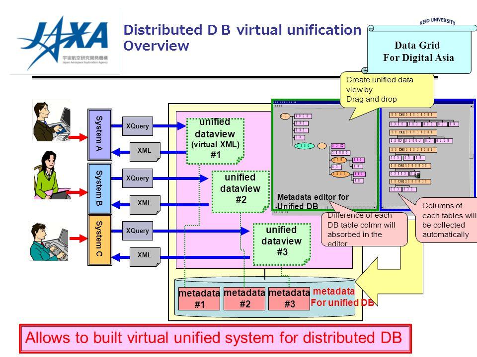 metadata #3 metadata #2 unified dataview #2 unified dataview #3 XQuery XML XQuery XML XQuery XML System A System B System C metadata #1 metadata For u
